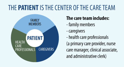 Patient Centered Care Team Photo